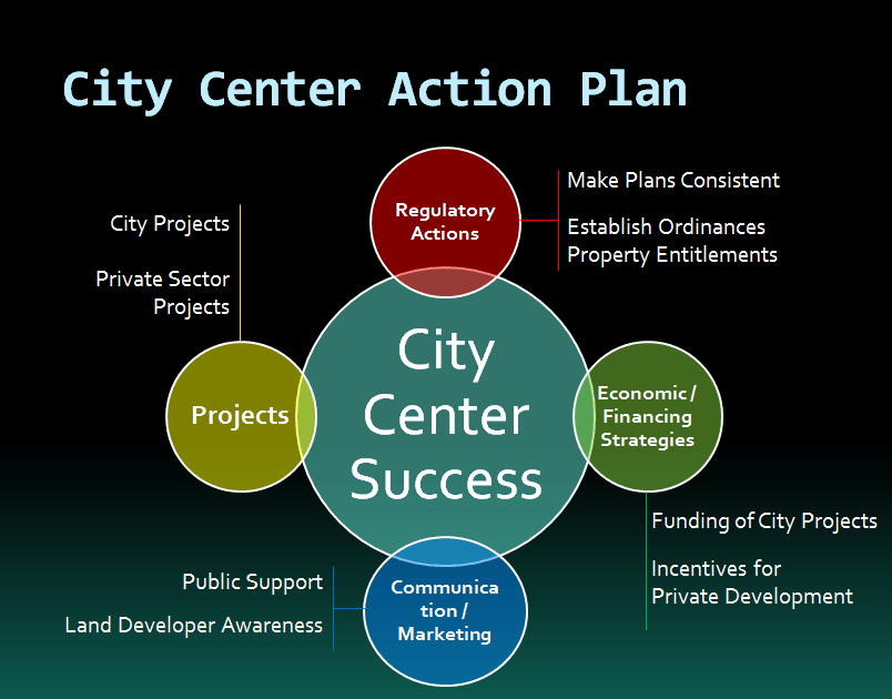 City Center Action Plan graphic