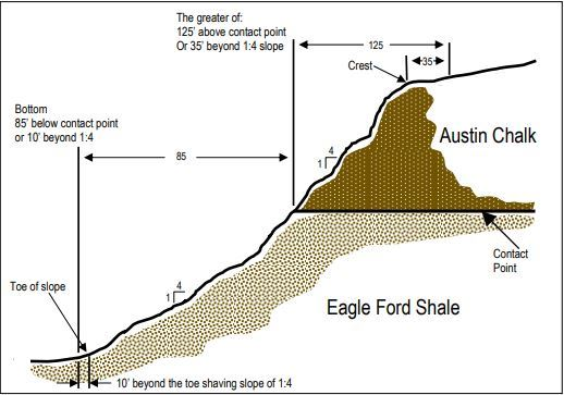 Illustration of Contact Point of Escarpment Area JPG